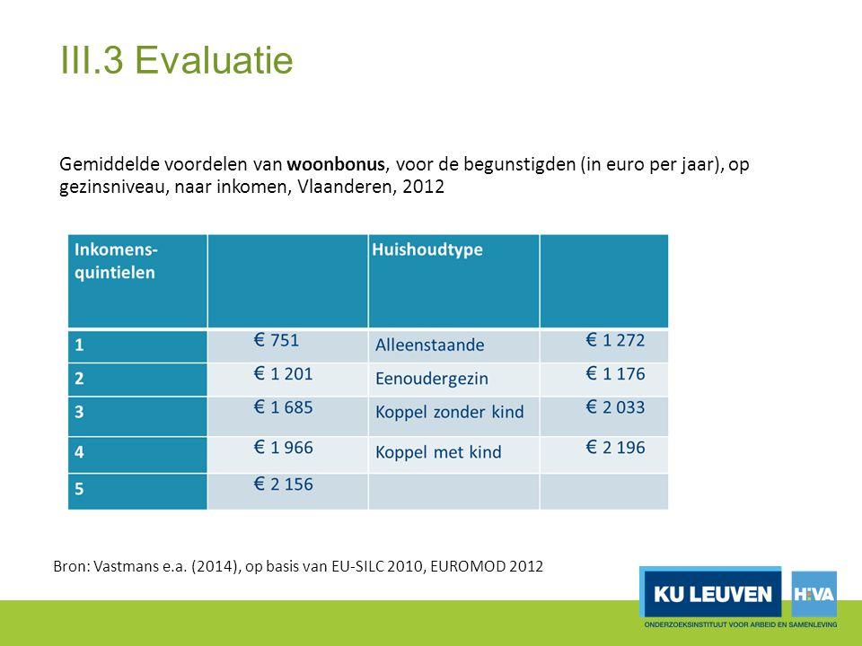 III.3 Evaluatie Gemiddelde voordelen van woonbonus, voor de begunstigden (in euro per jaar), op gezinsniveau, naar inkomen, Vlaanderen, 2012 Bron: Vastmans e.a.