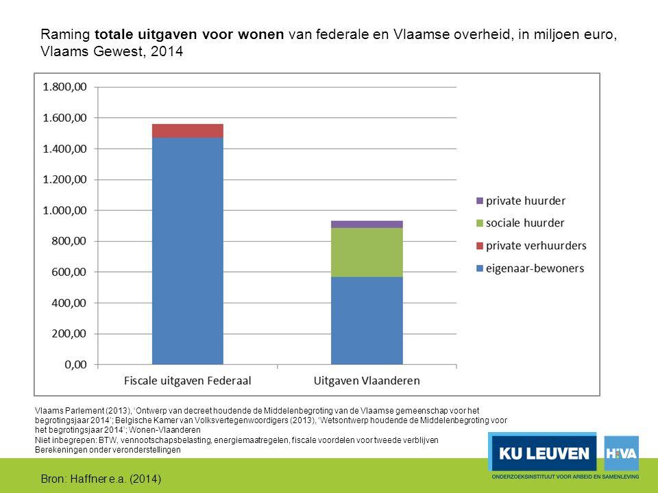 Vlaams Parlement (2013), 'Ontwerp van decreet houdende de Middelenbegroting van de Vlaamse gemeenschap voor het begrotingsjaar 2014'; Belgische Kamer van Volksvertegenwoordigers (2013), 'Wetsontwerp houdende de Middelenbegroting voor het begrotingsjaar 2014'; Wonen-Vlaanderen Niet inbegrepen: BTW, vennootschapsbelasting, energiemaatregelen, fiscale voordelen voor tweede verblijven Berekeningen onder veronderstellingen Bron: Haffner e.a.