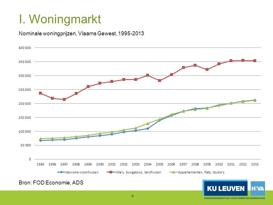 I. Woningmarkt 6 Nominale woningprijzen, Vlaams Gewest, 1995-2013 Bron: FOD Economie, ADS