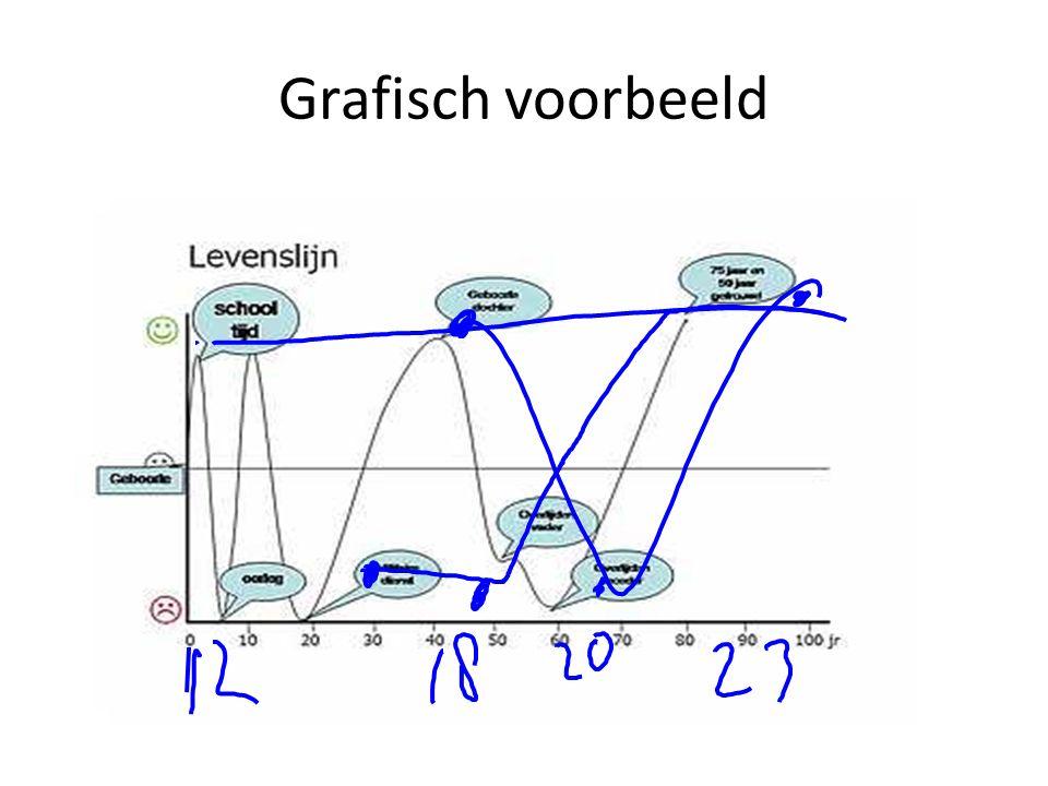 Grafisch voorbeeld