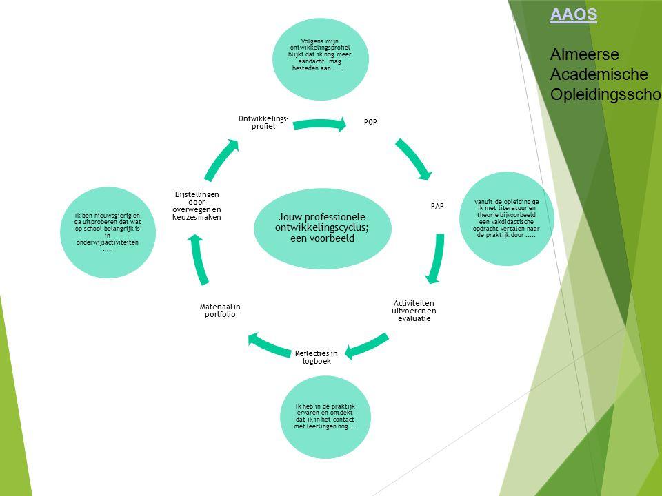 Jouw professionele ontwikkelingscyclus; een voorbeeld Ik ben nieuwsgierig en ga uitproberen dat wat op school belangrijk is in onderwijsactiviteiten..