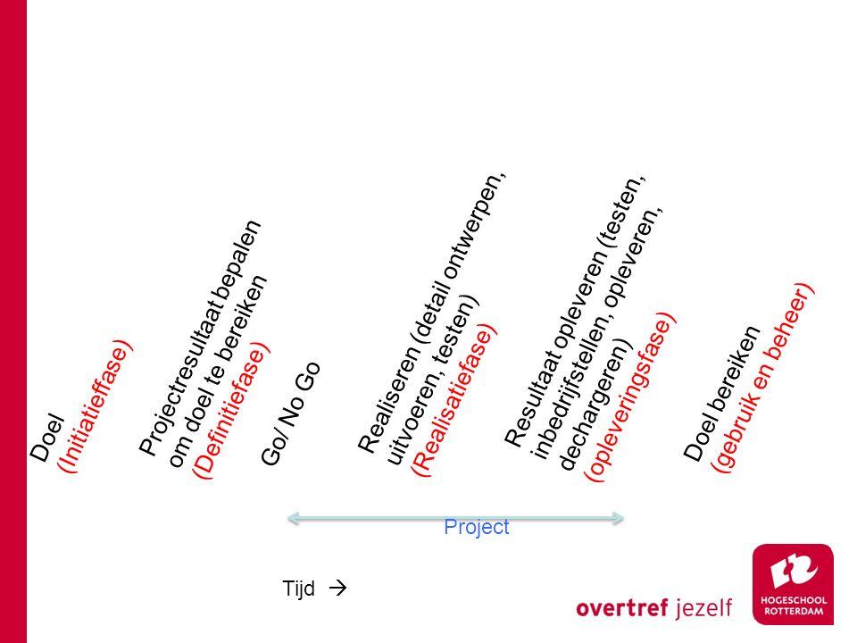 Doel (Initiatieffase) Projectresultaat bepalen om doel te bereiken (Definitiefase) Go/ No Go Realiseren (detail ontwerpen, uitvoeren, testen) (Realisa