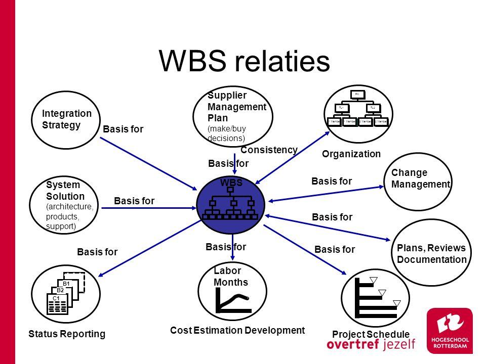 WBS relaties