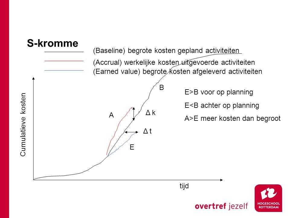 S-kromme (Baseline) begrote kosten gepland activiteiten (Accrual) werkelijke kosten uitgevoerde activiteiten (Earned value) begrote kosten afgeleverd