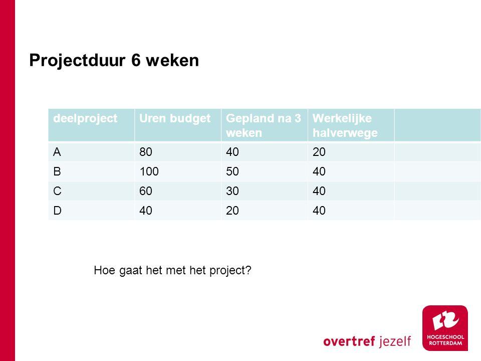 Projectduur 6 weken deelprojectUren budgetGepland na 3 weken Werkelijke halverwege A804020 B1005040 C603040 D 2040 Hoe gaat het met het project?