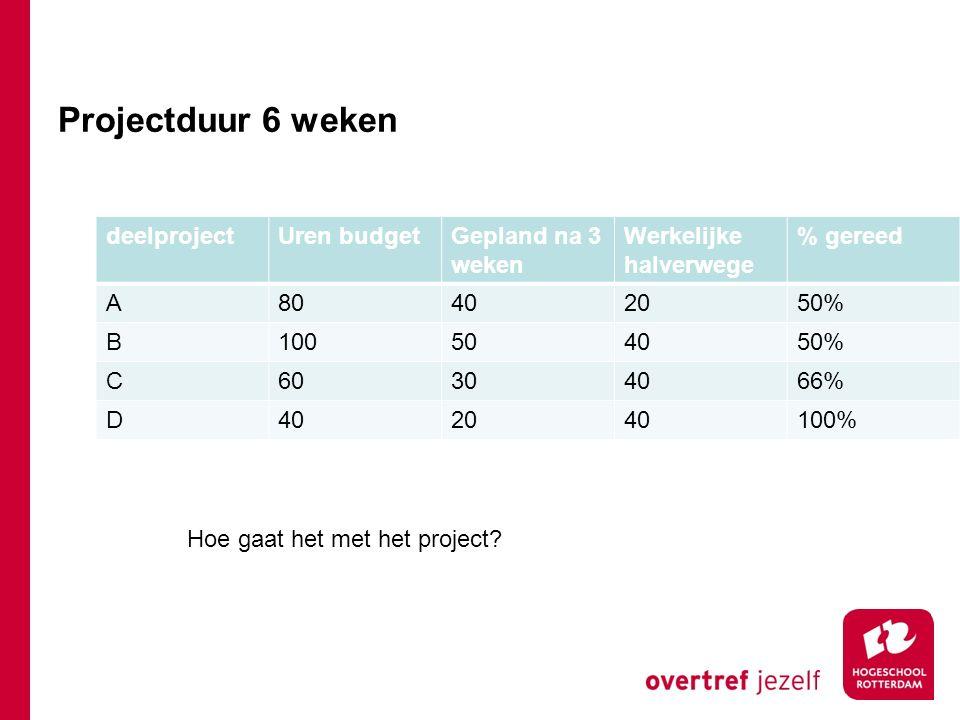 Projectduur 6 weken deelprojectUren budgetGepland na 3 weken Werkelijke halverwege % gereed A80402050% B100504050% C60304066% D402040100% Hoe gaat het