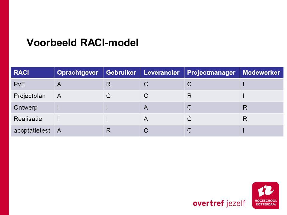 Voorbeeld RACI-model RACIOprachtgeverGebruikerLeverancierProjectmanagerMedewerker PvEARCCI ProjectplanACCRI OntwerpIIACR RealisatieIIACR accptatietest