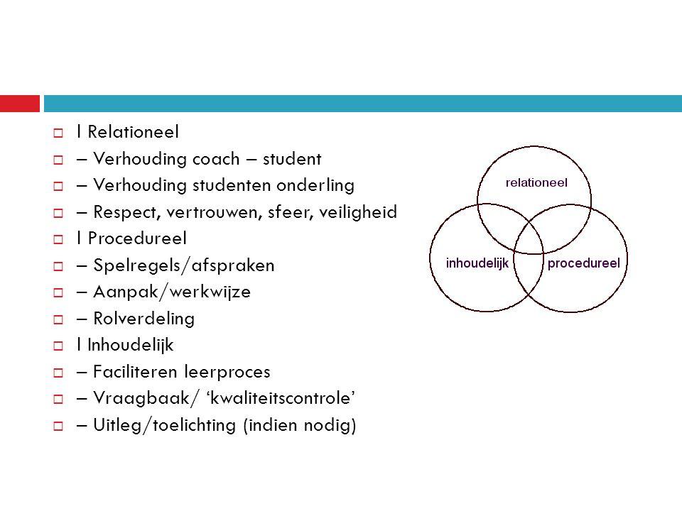  l Relationeel  – Verhouding coach – student  – Verhouding studenten onderling  – Respect, vertrouwen, sfeer, veiligheid  l Procedureel  – Spelregels/afspraken  – Aanpak/werkwijze  – Rolverdeling  l Inhoudelijk  – Faciliteren leerproces  – Vraagbaak/ 'kwaliteitscontrole'  – Uitleg/toelichting (indien nodig)
