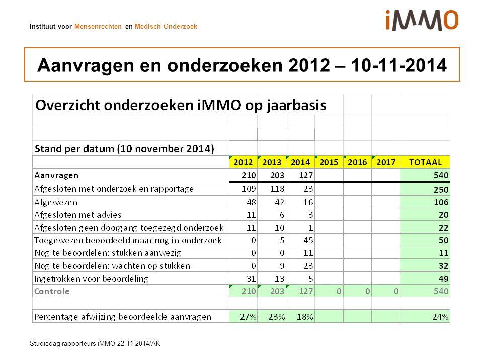instituut voor Mensenrechten en Medisch Onderzoek Aanvragen en onderzoeken 2012 – 10-11-2014 Studiedag rapporteurs iMMO 22-11-2014/AK