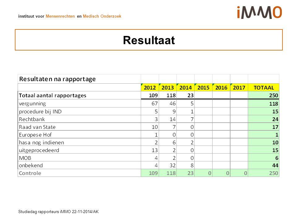 instituut voor Mensenrechten en Medisch Onderzoek Resultaat Studiedag rapporteurs iMMO 22-11-2014/AK