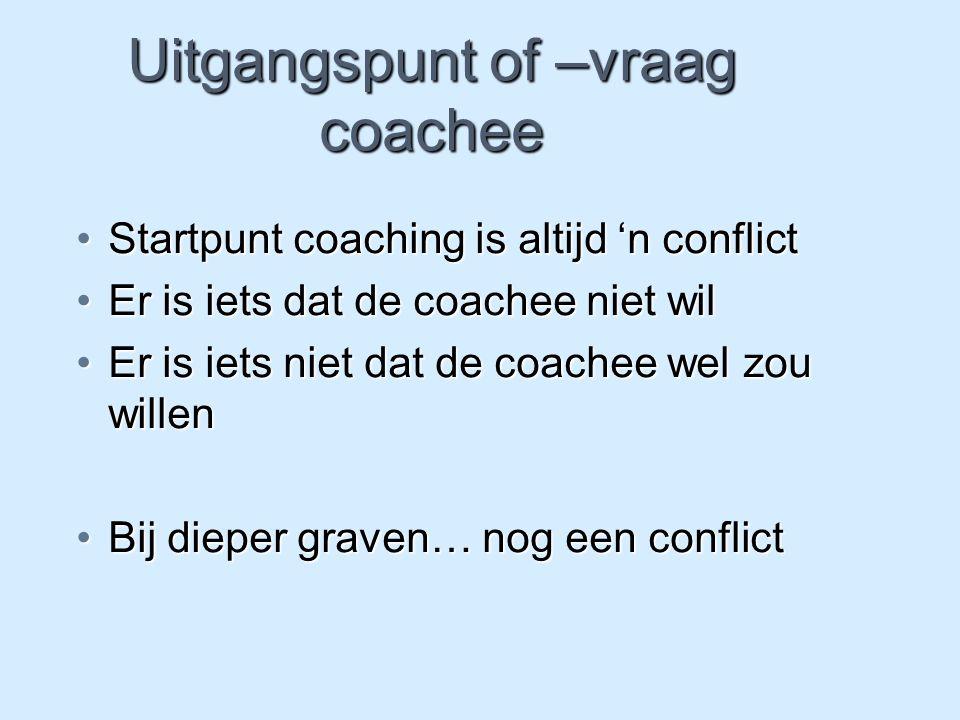 Uitgangspunt of –vraag coachee Startpunt coaching is altijd 'n conflictStartpunt coaching is altijd 'n conflict Er is iets dat de coachee niet wilEr i