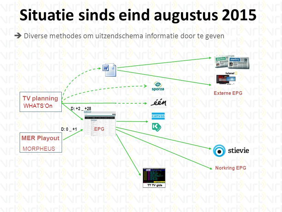 Externe EPG EPG Norkring EPG WHATS'On TV planning MORPHEUS MER Playout Situatie sinds eind augustus 2015 D: +2 _ +28 D: 0 _ +1  Diverse methodes om uitzendschema informatie door te geven