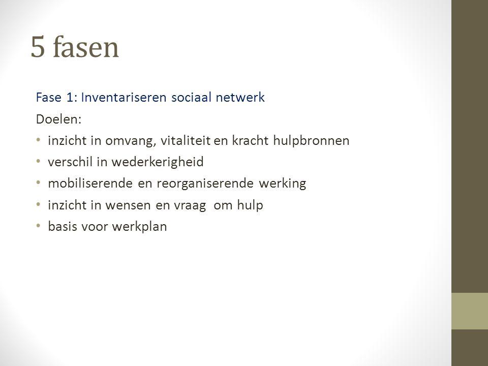 5 fasen Fase 1: Inventariseren sociaal netwerk Doelen: inzicht in omvang, vitaliteit en kracht hulpbronnen verschil in wederkerigheid mobiliserende en