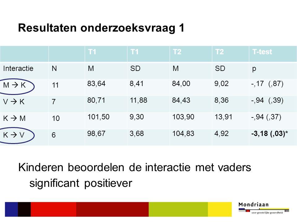 Resultaten onderzoeksvraag 1 Kinderen beoordelen de interactie met vaders significant positiever T1 T2 T-test InteractieNMSDM p M  K11 83,648,4184,009,02-,17 (,87) V  K7 80,7111,8884,438,36-,94 (,39) K  M10 101,509,30103,9013,91-,94 (,37) K  V6 98,673,68104,834,92-3,18 (,03)* T1 T2 T-test InteractieNMSDM p M  K11 83,648,4184,009,02-,17 (,87) V  K7 80,7111,8884,438,36-,94 (,39) K  M10 101,509,30103,9013,91-,94 (,37) K  V6 98,673,68104,834,92-3,18 (,03)*