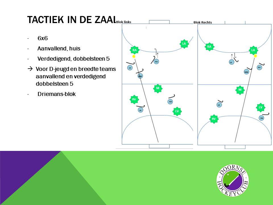 TACTIEK IN DE ZAAL -6x6 -Aanvallend, huis -Verdedigend, dobbelsteen 5  Voor D-jeugd en breedte teams aanvallend en verdedigend dobbelsteen 5 -Drieman