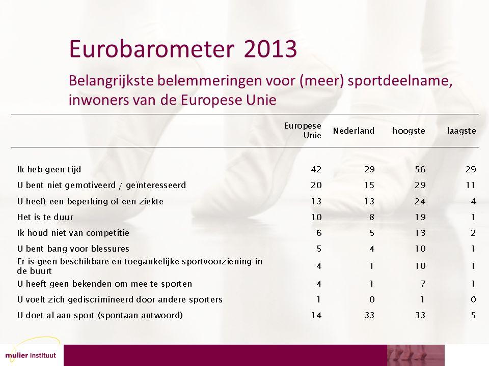 Eurobarometer 2013 Belangrijkste belemmeringen voor (meer) sportdeelname, inwoners van de Europese Unie