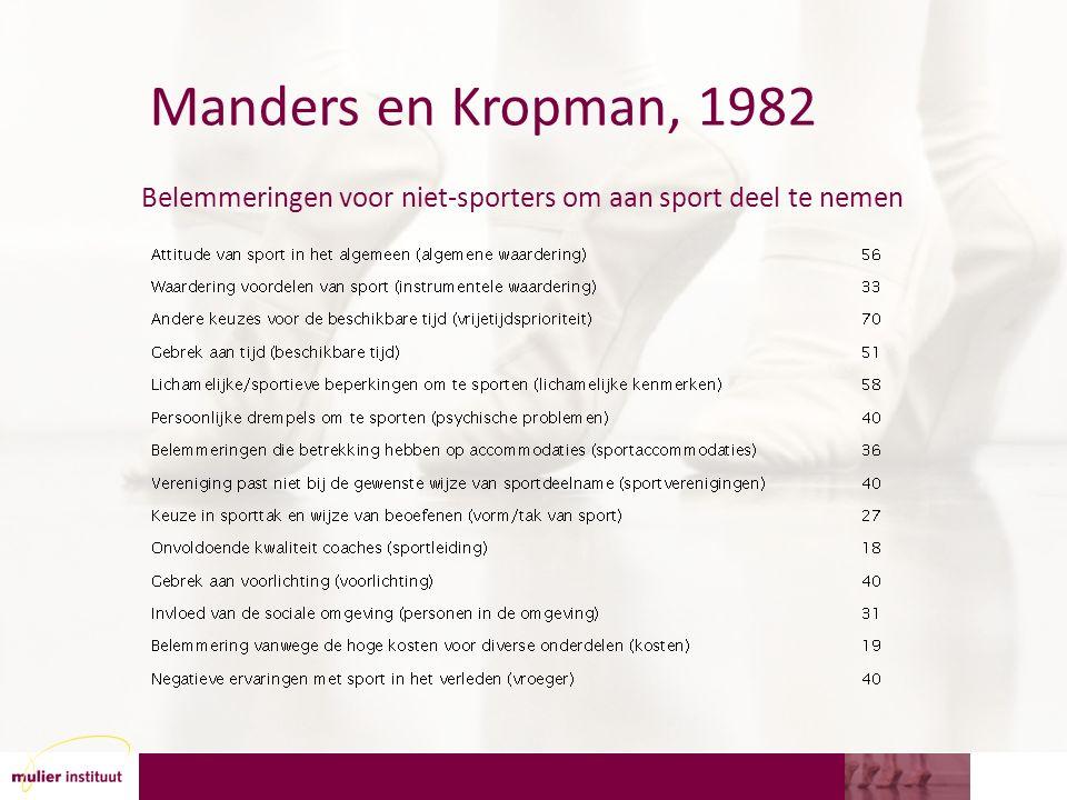 Manders en Kropman, 1982 Belemmeringen voor niet-sporters om aan sport deel te nemen