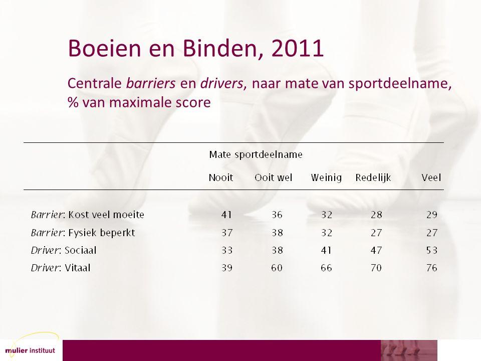 Boeien en Binden, 2011 Centrale barriers en drivers, naar mate van sportdeelname, % van maximale score