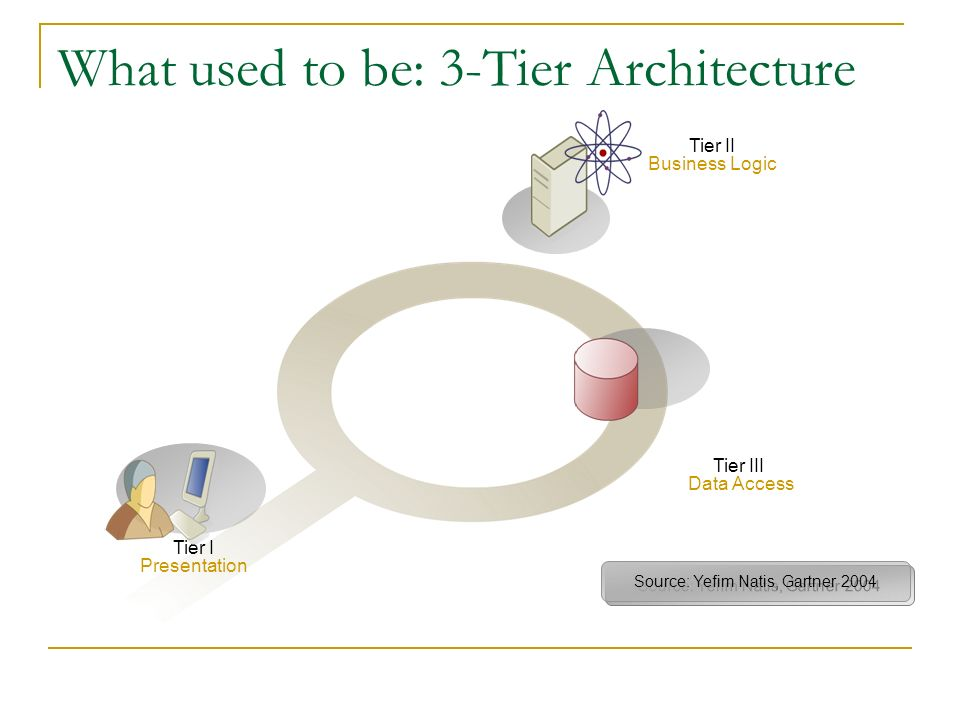 Tier I Presentation Tier III Data Access Source: Yefim Natis, Gartner 2004 Tier II Business Logic What used to be: 3-Tier Architecture