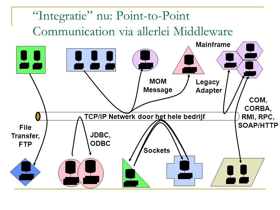"TCP/IP Netwerk door het hele bedrijf File Transfer, FTP JDBC, ODBC MOM Message Sockets COM, CORBA, RMI, RPC, SOAP/HTTP ""Integratie"" nu: Point-to-Point"