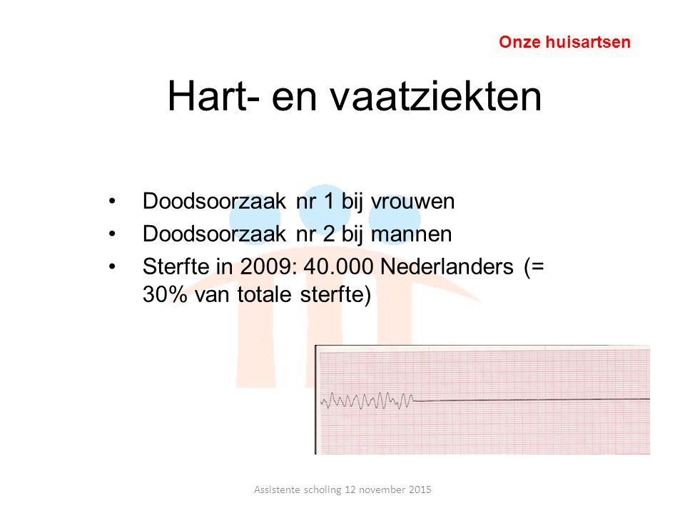 Hart- en vaatziekten Doodsoorzaak nr 1 bij vrouwen Doodsoorzaak nr 2 bij mannen Sterfte in 2009: 40.000 Nederlanders (= 30% van totale sterfte) Onze h
