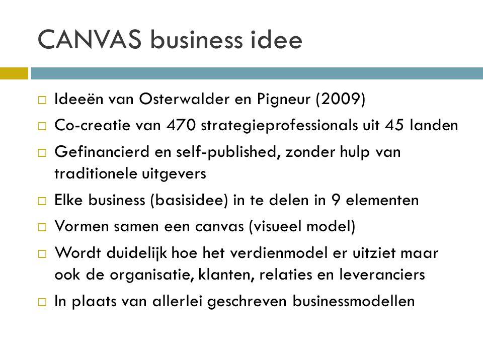 9 Elementen Canvas Business Model 1.Customer segments 2.