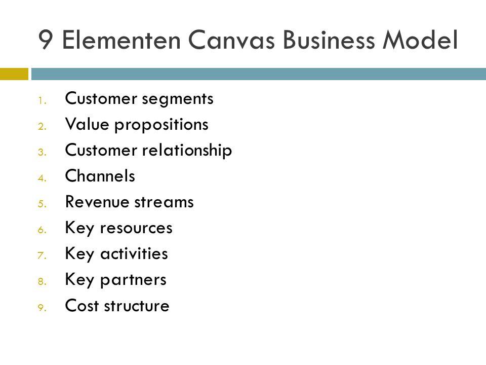 CANVAS BUSINESS MODEL VISUEEL