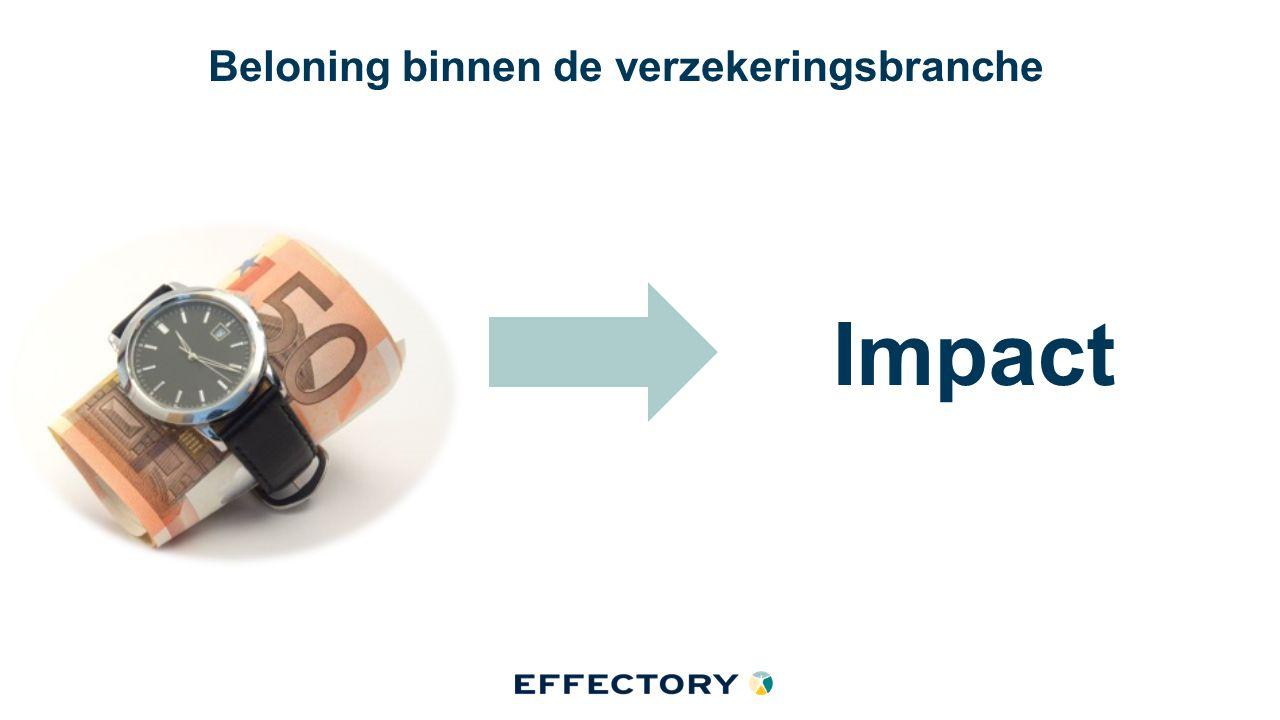 Beloning binnen de verzekeringsbranche Impact