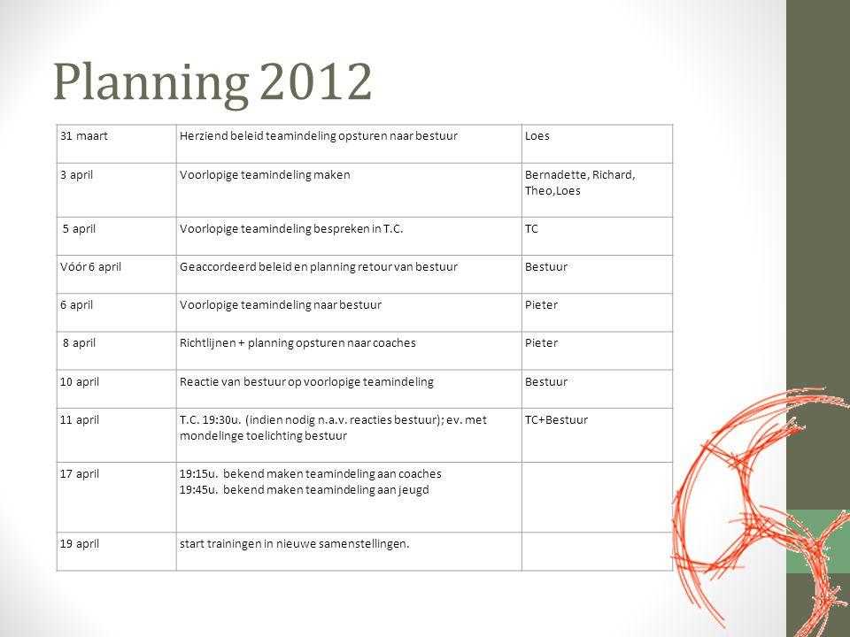 Planning 2012 31 maartHerziend beleid teamindeling opsturen naar bestuurLoes 3 aprilVoorlopige teamindeling makenBernadette, Richard, Theo,Loes 5 apri