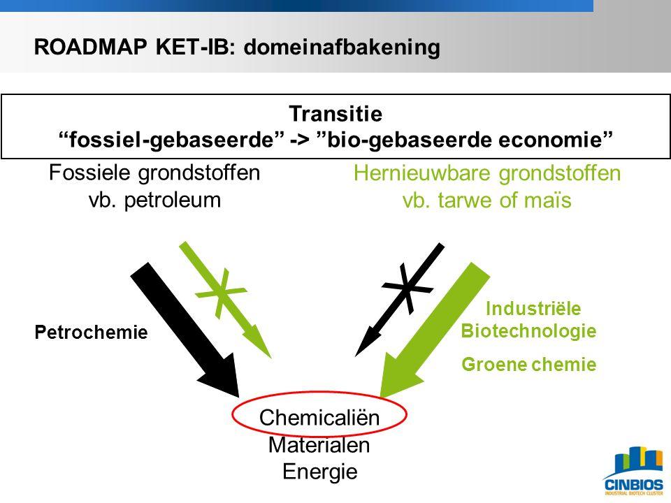 "Transitie ""fossiel-gebaseerde"" -> ""bio-gebaseerde economie"" Fossiele grondstoffen vb. petroleum Hernieuwbare grondstoffen vb. tarwe of maïs Chemicalië"