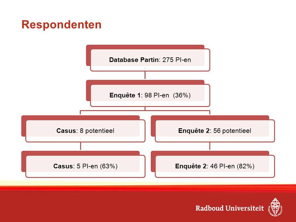 Respondenten Database Partin: 275 PI-enEnquête 1: 98 PI-en (36%)Casus: 8 potentieelCasus: 5 PI-en (63%)Enquête 2: 56 potentieelEnquête 2: 46 PI-en (82%)