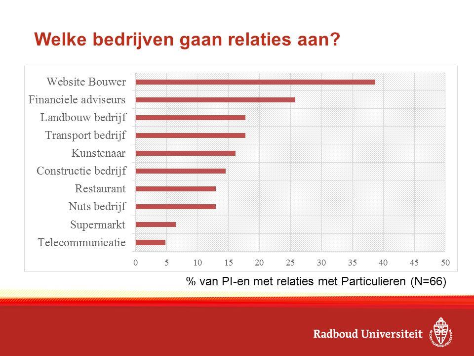 Welke bedrijven gaan relaties aan? % van PI-en met relaties met Particulieren (N=66)