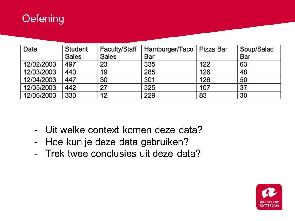 Oefening -Uit welke context komen deze data.-Hoe kun je deze data gebruiken.
