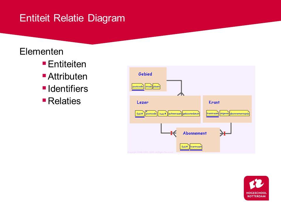 Entiteit Relatie Diagram Elementen  Entiteiten  Attributen  Identifiers  Relaties