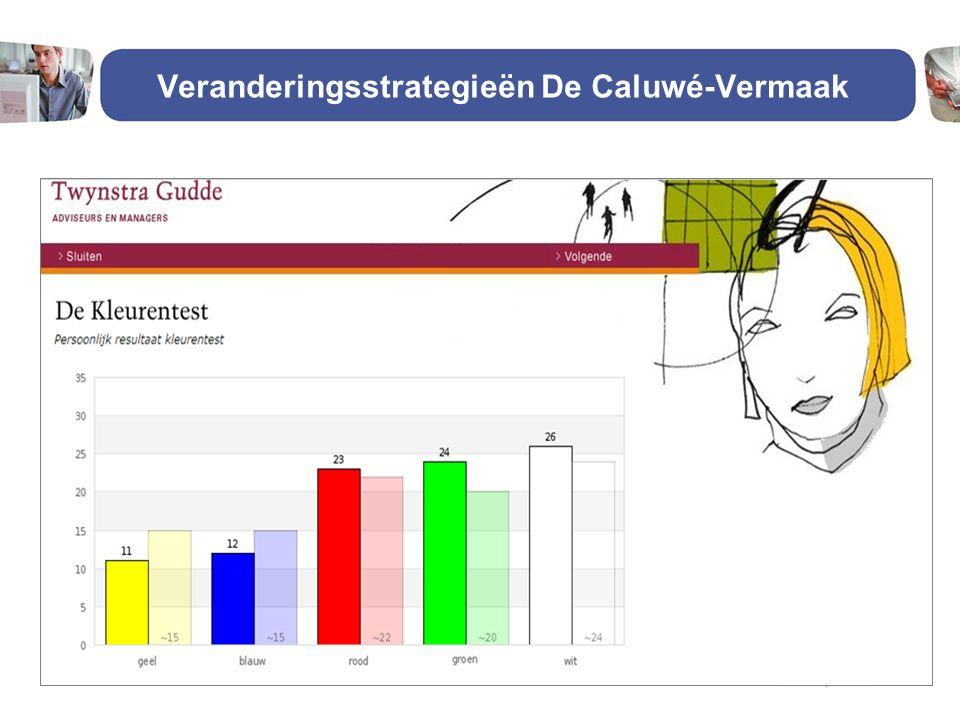 Veranderingsstrategieën De Caluwé-Vermaak23