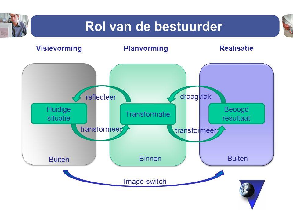 Rol van de bestuurder Huidige situatie Transformatie Beoogd resultaat VisievormingRealisatiePlanvorming transformeer draagvlak reflecteer Buiten Binne
