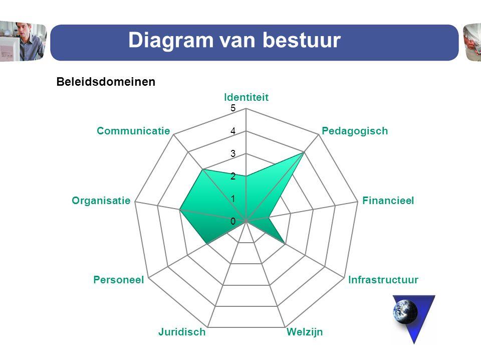 Diagram van bestuur 25