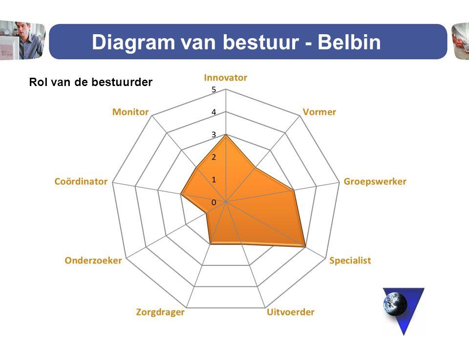 26 Diagram van bestuur - Belbin Rol in het team Rol van de bestuurder