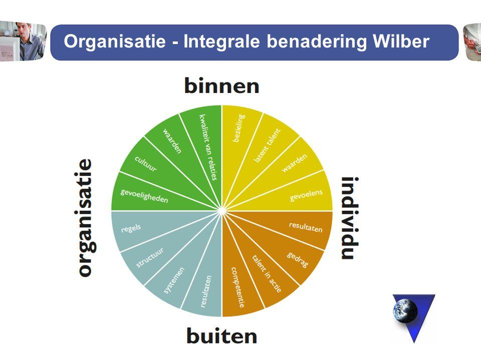 Organisatie - Integrale benadering Wilber Kwadrant van WILBER 27