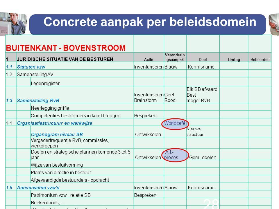 Concrete aanpak per beleidsdomein BUITENKANT - BOVENSTROOM 1JURIDISCHE SITUATIE VAN DE BESTUREN Actie Veranderin gsaanpakDoelTimingBeheerder 1.1Statut