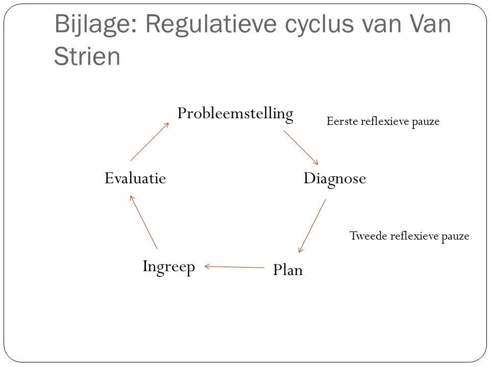 Bijlage: Regulatieve cyclus van Van Strien Probleemstelling Diagnose Plan Ingreep Evaluatie Eerste reflexieve pauze Tweede reflexieve pauze