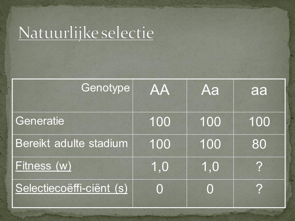 Genotype AAAaaa Generatie 100 Bereikt adulte stadium 100 80 Fitness (w) 1,0 ? Selectiecoëffi-ciënt (s) 00?