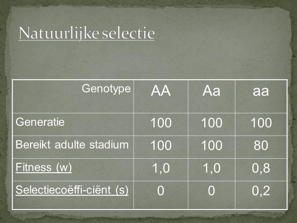 Genotype AAAaaa Generatie 100 Bereikt adulte stadium 100 80 Fitness (w) 1,0 0,8 Selectiecoëffi-ciënt (s) 000,2