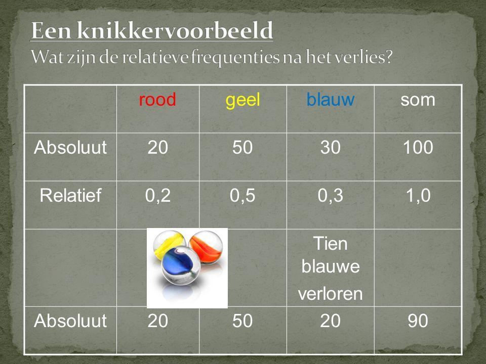 roodgeelblauwsom Absoluut205030100 Relatief0,20,50,31,0 Tien blauwe verloren Absoluut20502090