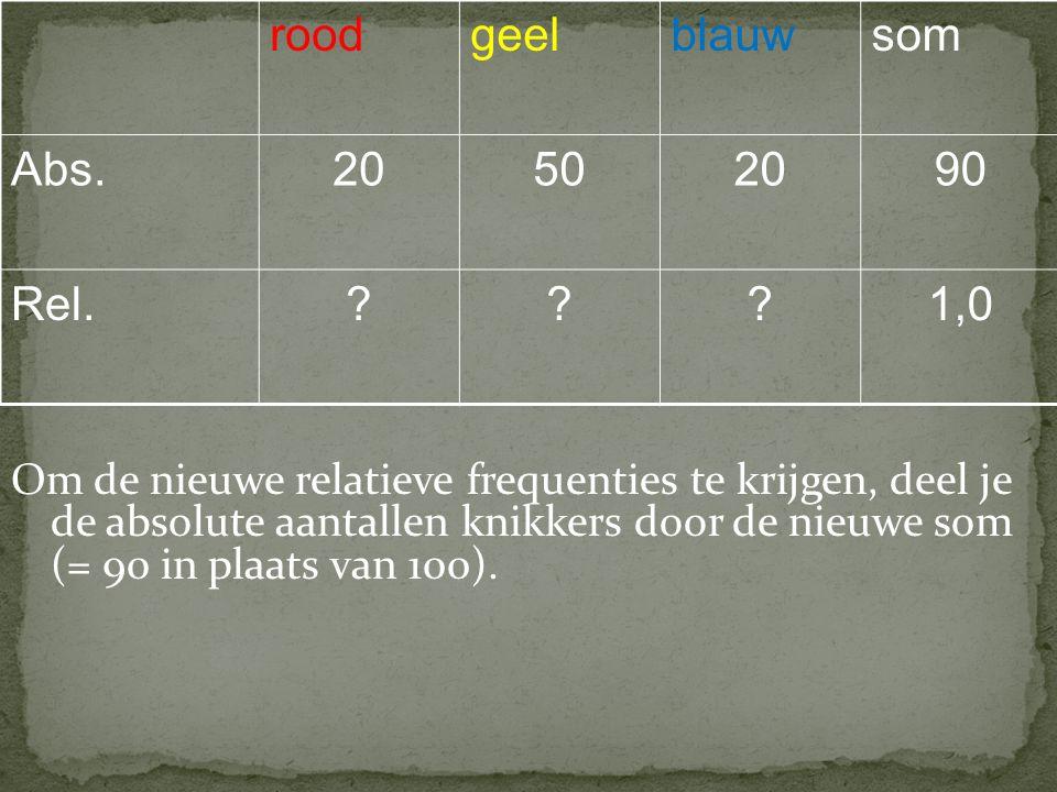roodgeelblauwsom Abs.20502090 Rel.???1,0 Om de nieuwe relatieve frequenties te krijgen, deel je de absolute aantallen knikkers door de nieuwe som (= 90 in plaats van 100).