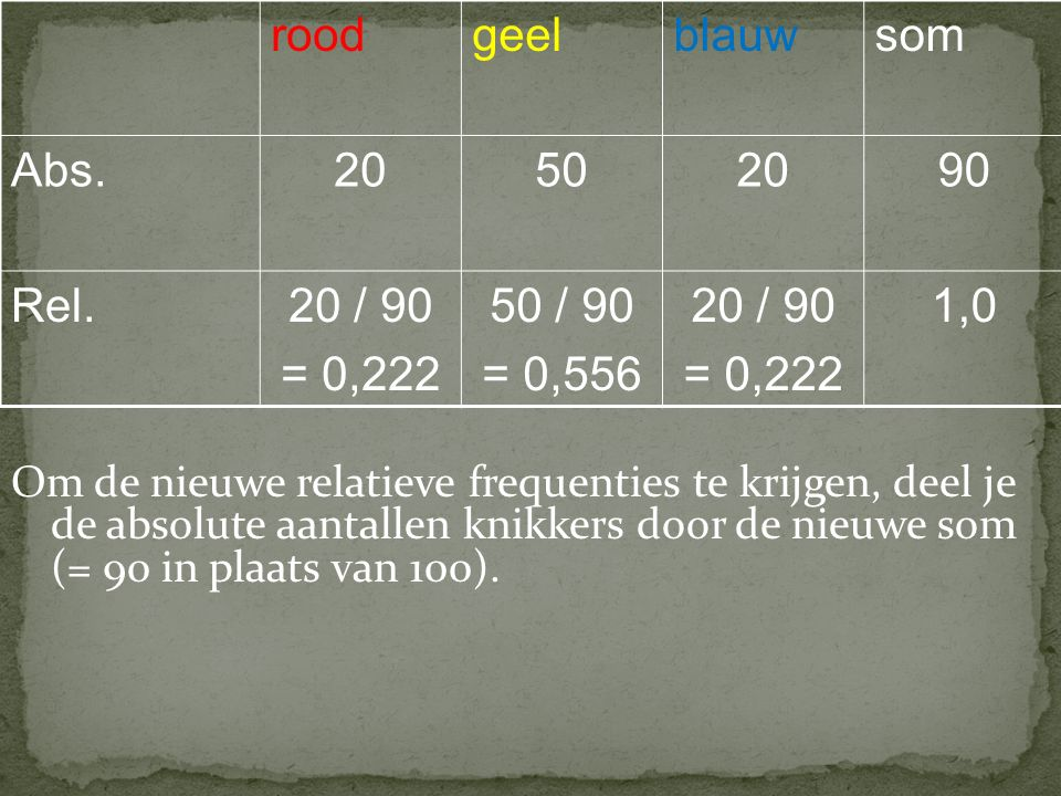 roodgeelblauwsom Abs.20502090 Rel.20 / 90 = 0,222 50 / 90 = 0,556 20 / 90 = 0,222 1,0 Om de nieuwe relatieve frequenties te krijgen, deel je de absolute aantallen knikkers door de nieuwe som (= 90 in plaats van 100).