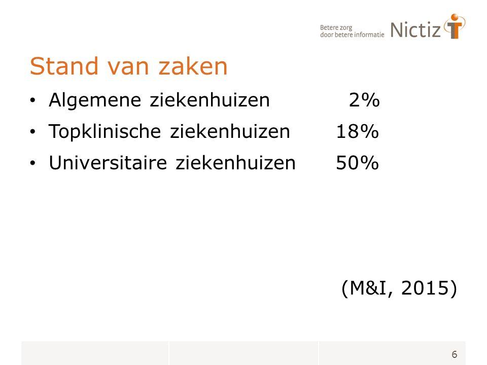 Stand van zaken Algemene ziekenhuizen 2% Topklinische ziekenhuizen 18% Universitaire ziekenhuizen 50% (M&I, 2015) 6