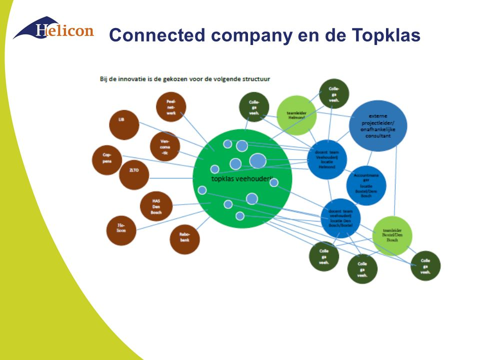 Connected company en de Topklas