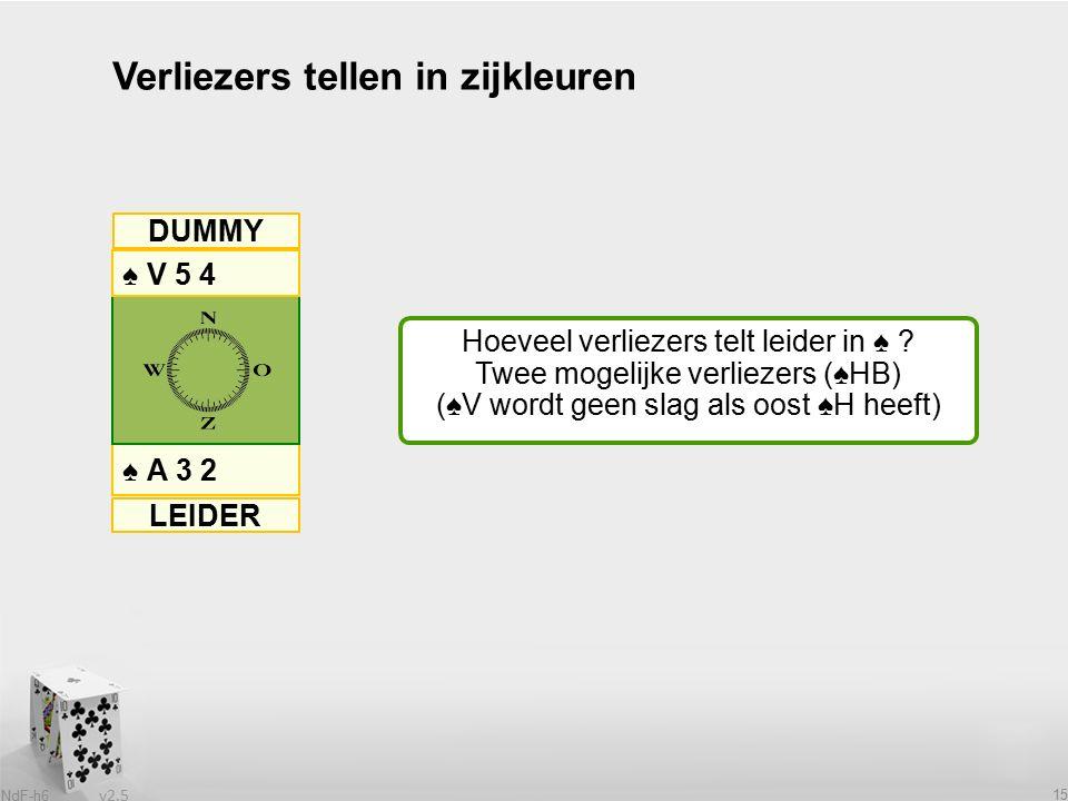 v2.5 NdF-h6 15 Verliezers tellen in zijkleuren ♠ A 3 2 ♠ V 5 4 DUMMY LEIDER Hoeveel verliezers telt leider in ♠ .