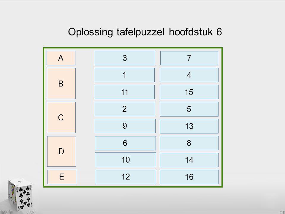 v2.5 NdF-h6 41 1e18 41 Oplossing tafelpuzzel hoofdstuk 6 B 1 C D E 4 A 3 7 11 15 2 5 9 13 6 8 10 12 14 16